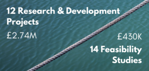 Figure showing 12 research and development projects funded for £2.74M, 14 feasibility studies funded for a total of £430K