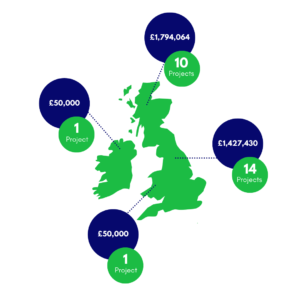 Figure showing Location of SIF Funding Allocations for First Call: 10 projects funded in Scotland (£1,794,054), 14 projects funded in England (£1,427,430), 1 funded in Northern Ireland (£50000) and 1 funded in Wales (£50000)
