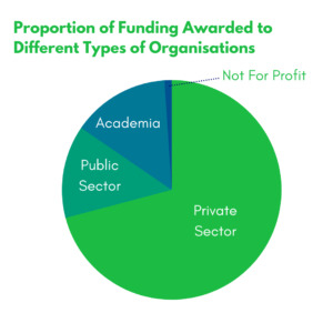 Figure showing the proportions of funding awarded to different types of organisations